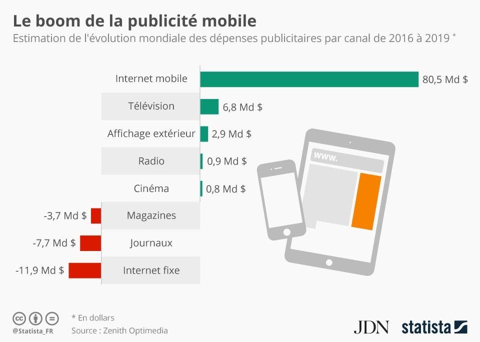 Le boom de la publicité mobile
