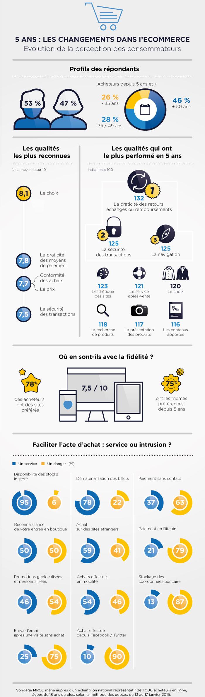 infographie-consommateurs